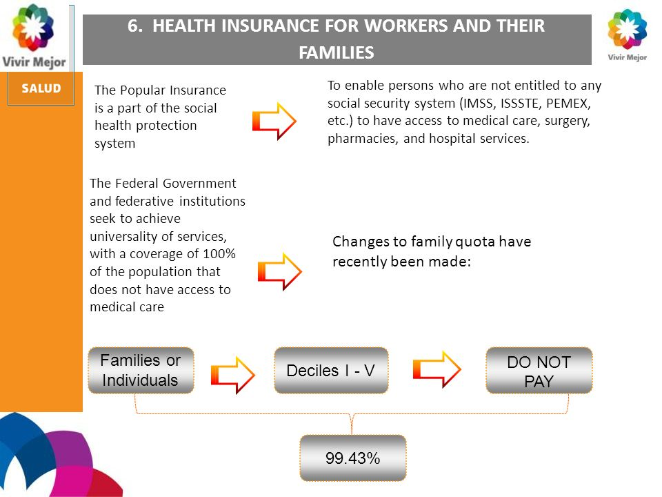 6. HEALTH INSURANCE FOR WORKERS AND THEIR FAMILIES Changes to family quota have recently been made: Families or Individuals Deciles I - V DO NOT PAY 9