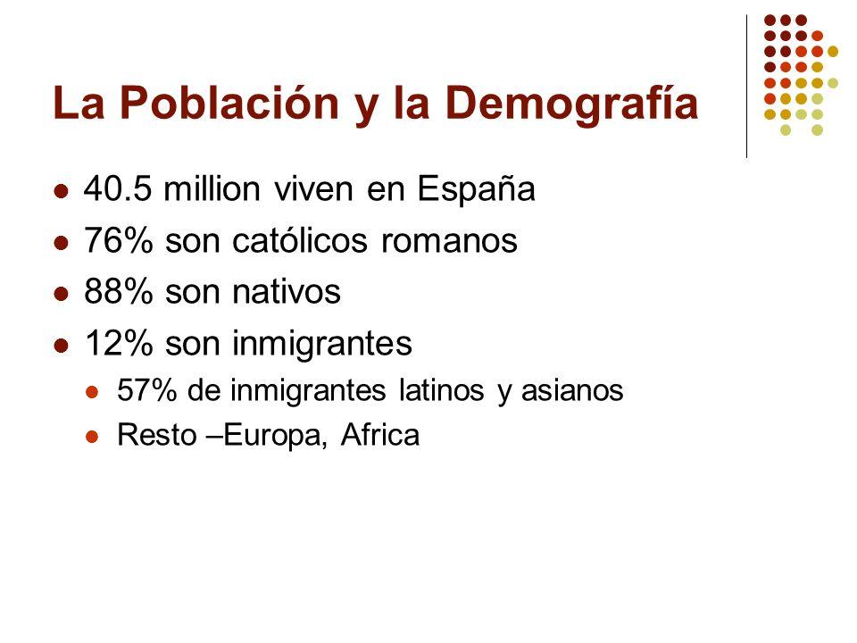 La Población y la Demografía 40.5 million viven en España 76% son católicos romanos 88% son nativos 12% son inmigrantes 57% de inmigrantes latinos y a