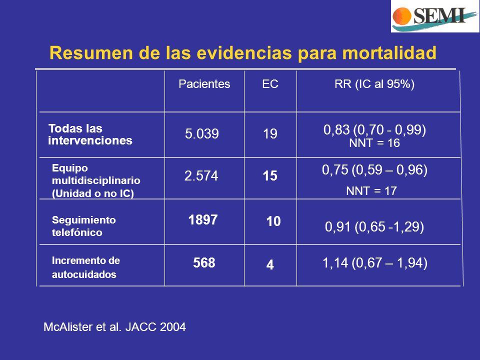 Resumen de las evidencias para mortalidad 4 568 1,14 (0,67 – 1,94) 10 Incremento de autocuidados 0,91 (0,65 -1,29) 15 Seguimiento telefónico 0,75 (0,5