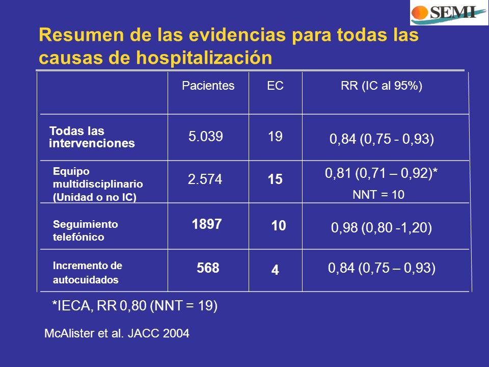 Resumen de las evidencias para todas las causas de hospitalización 4 568 0,84 (0,75 – 0,93) 10 Incremento de autocuidados 0,98 (0,80 -1,20) 15 Seguimi