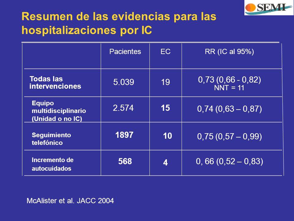 Resumen de las evidencias para las hospitalizaciones por IC 4 568 0, 66 (0,52 – 0,83) 10 Incremento de autocuidados 0,75 (0,57 – 0,99) 15 Seguimiento