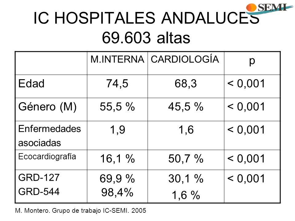 IC HOSPITALES ANDALUCES 69.603 altas M.INTERNACARDIOLOGÍA p Edad74,568,3< 0,001 Género (M)55,5 %45,5 %< 0,001 Enfermedades asociadas 1,91,6< 0,001 Eco