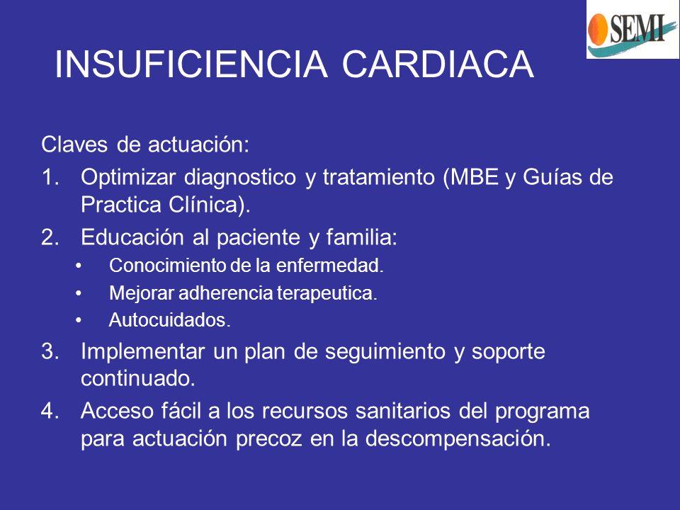INSUFICIENCIA CARDIACA Claves de actuación: 1.Optimizar diagnostico y tratamiento (MBE y Guías de Practica Clínica). 2.Educación al paciente y familia