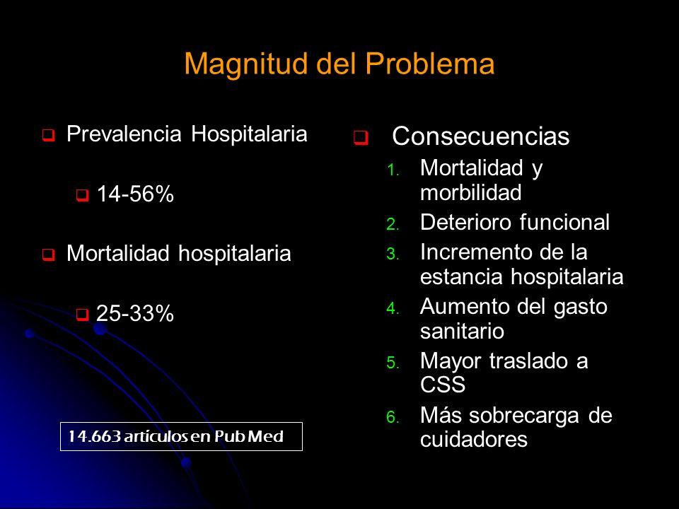 Magnitud del Problema Prevalencia Hospitalaria 14-56% Mortalidad hospitalaria 25-33% Consecuencias 1. Mortalidad y morbilidad 2. Deterioro funcional 3