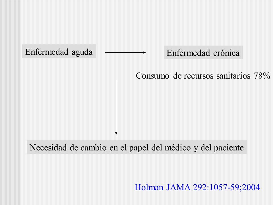 Enfermedad aguda Enfermedad crónica Consumo de recursos sanitarios 78% Necesidad de cambio en el papel del médico y del paciente Holman JAMA 292:1057-
