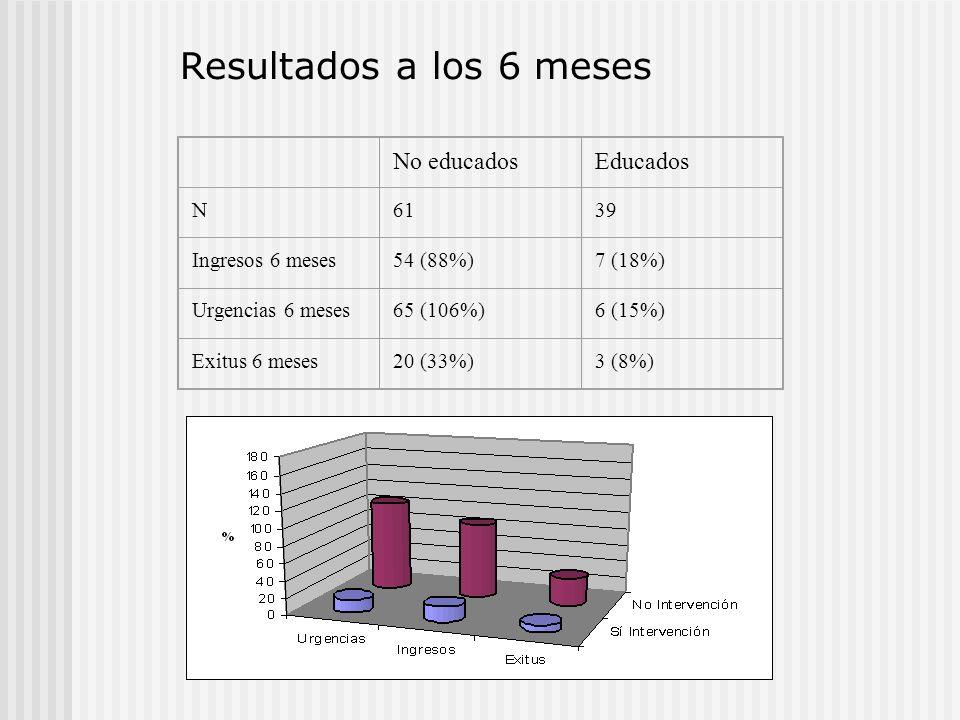 No educadosEducados N6139 Ingresos 6 meses54 (88%)7 (18%) Urgencias 6 meses65 (106%)6 (15%) Exitus 6 meses20 (33%)3 (8%) Resultados a los 6 meses