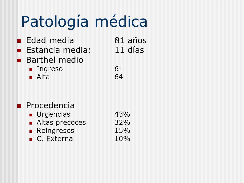 Patología médica Edad media 81 años Estancia media: 11 días Barthel medio Ingreso 61 Alta 64 Procedencia Urgencias 43% Altas precoces 32% Reingresos 1