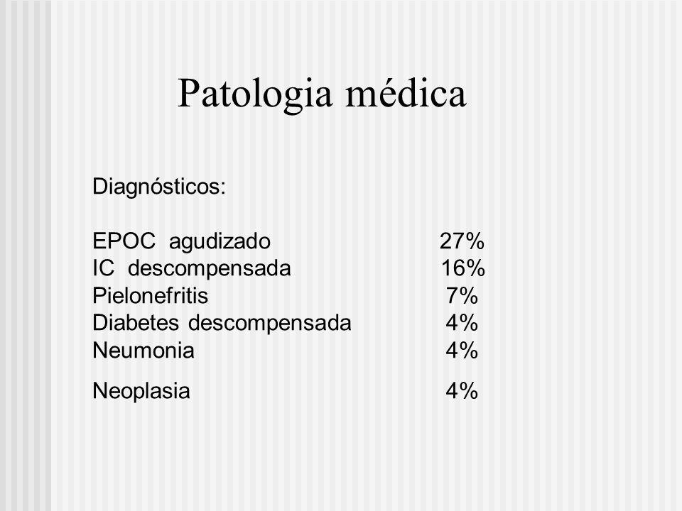 Diagnósticos: EPOC agudizado 27% IC descompensada 16% Pielonefritis 7% Diabetes descompensada 4% Neumonia 4% Neoplasia 4% Patologia médica