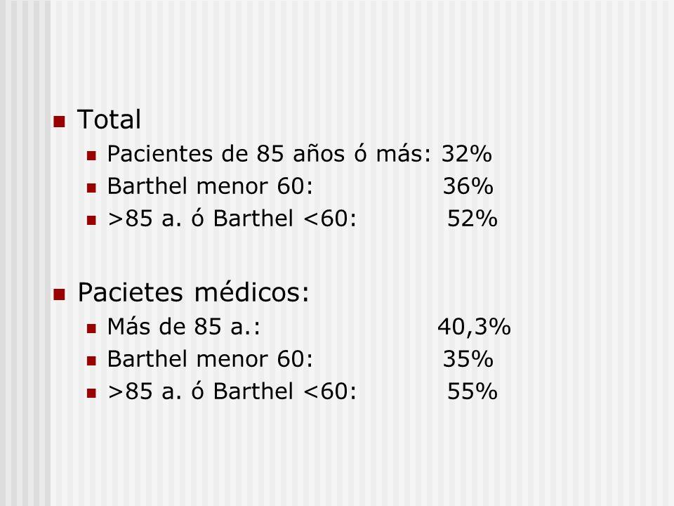 Total Pacientes de 85 años ó más: 32% Barthel menor 60: 36% >85 a. ó Barthel <60: 52% Pacietes médicos: Más de 85 a.: 40,3% Barthel menor 60: 35% >85