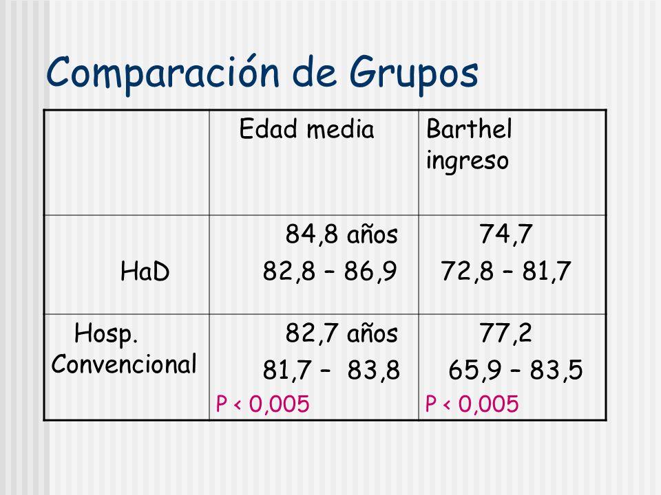 Comparación de Grupos Edad mediaBarthel ingreso HaD 84,8 años 82,8 – 86,9 74,7 72,8 – 81,7 Hosp. Convencional 82,7 años 81,7 – 83,8 P < 0,005 77,2 65,