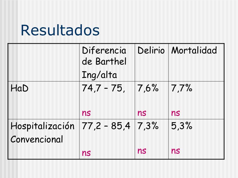Resultados Diferencia de Barthel Ing/alta DelirioMortalidad HaD74,7 – 75, ns 7,6% ns 7,7% ns Hospitalización Convencional 77,2 – 85,4 ns 7,3% ns 5,3%