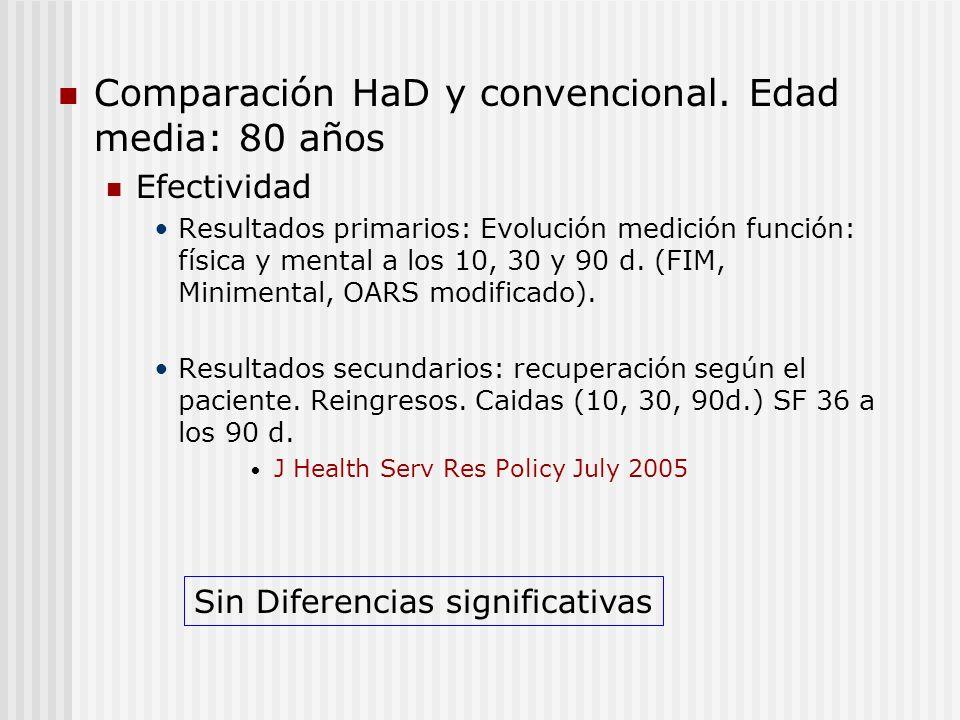 Comparación HaD y convencional. Edad media: 80 años Efectividad Resultados primarios: Evolución medición función: física y mental a los 10, 30 y 90 d.