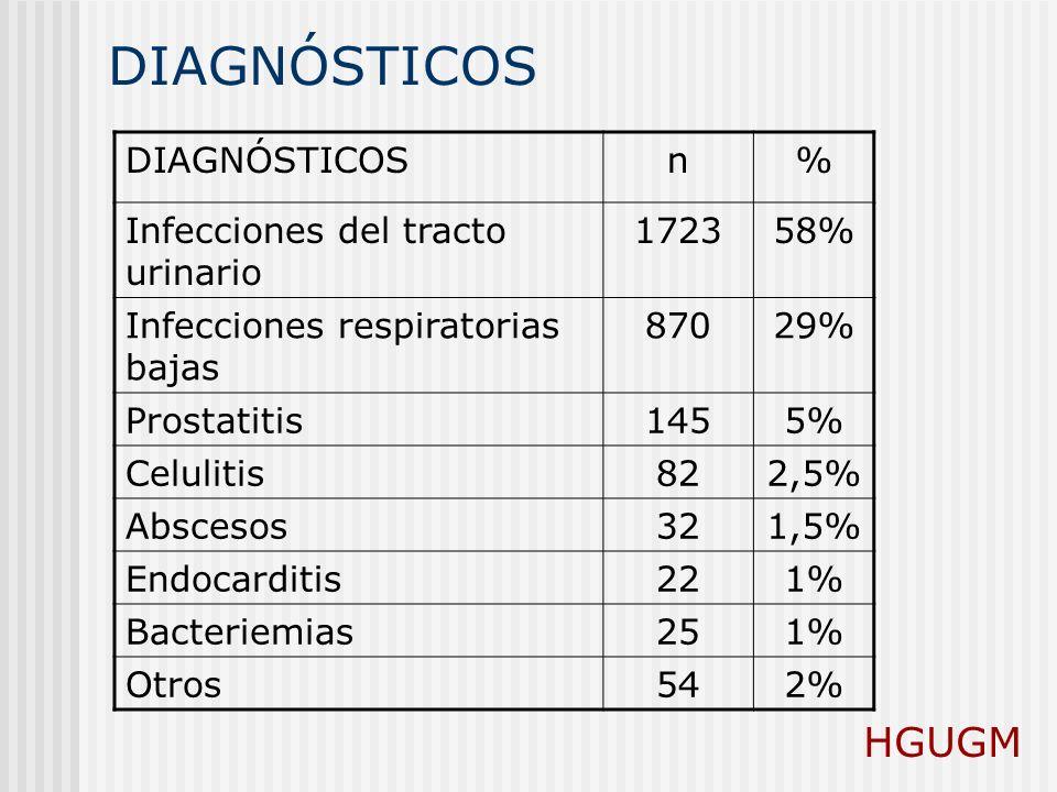 DIAGNÓSTICOS n% Infecciones del tracto urinario 172358% Infecciones respiratorias bajas 87029% Prostatitis1455% Celulitis822,5% Abscesos321,5% Endocar