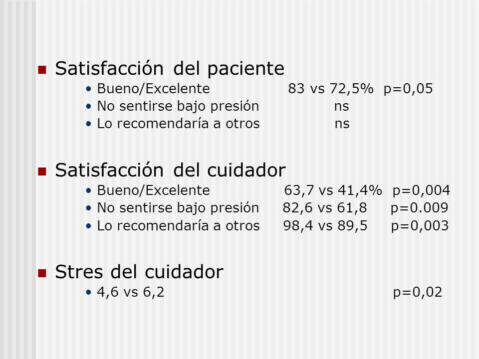 Satisfacción del paciente Bueno/Excelente 83 vs 72,5% p=0,05 No sentirse bajo presión ns Lo recomendaría a otros ns Satisfacción del cuidador Bueno/Ex