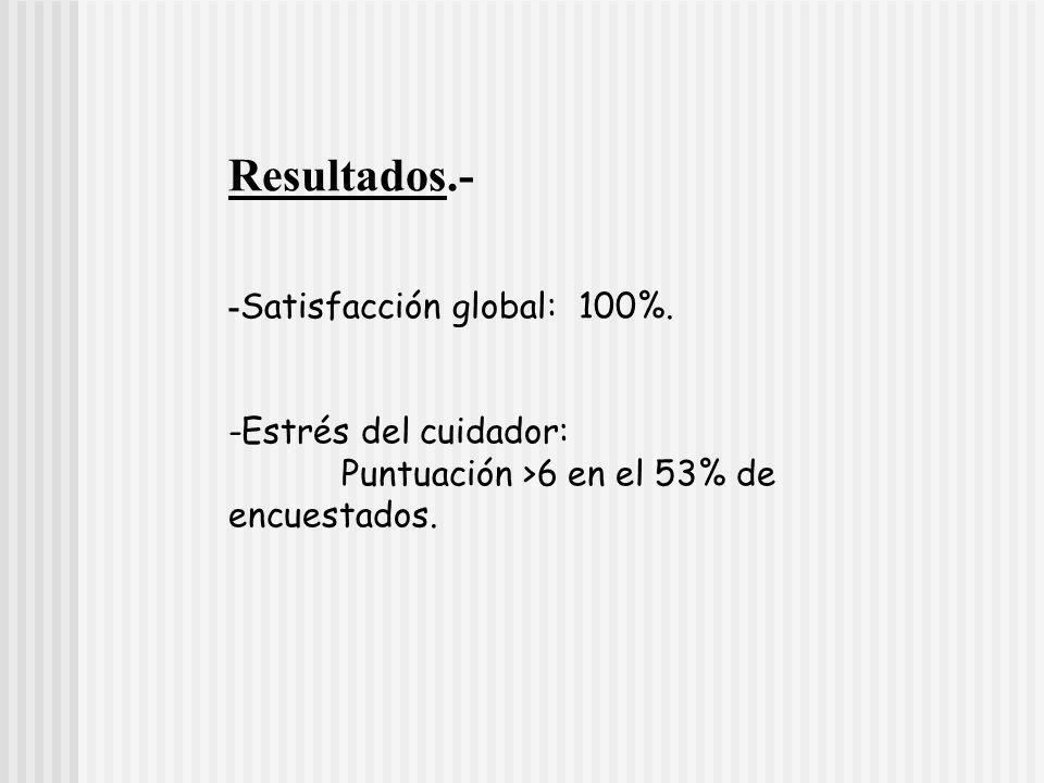 Resultados.- - Satisfacción global: 100%. -Estrés del cuidador: Puntuación >6 en el 53% de encuestados.