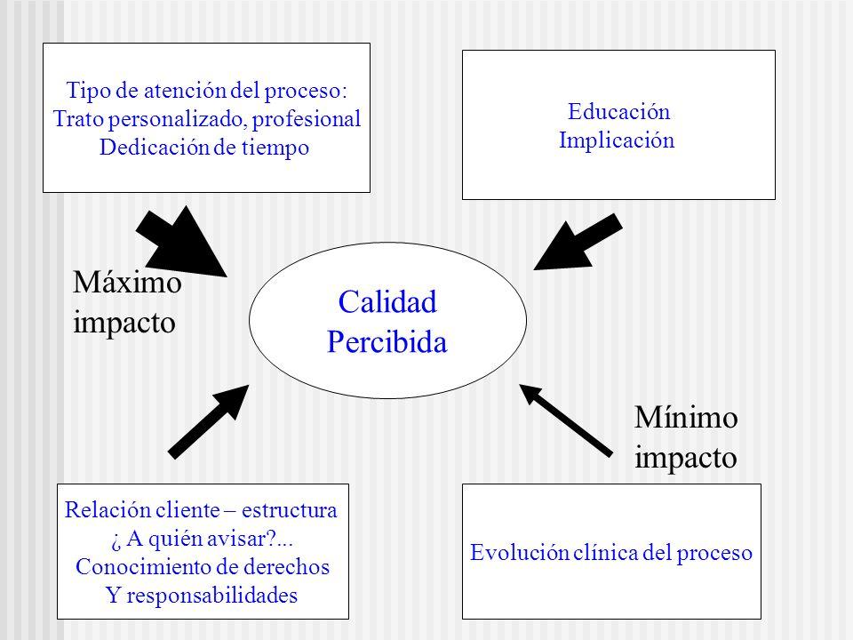 Calidad Percibida Tipo de atención del proceso: Trato personalizado, profesional Dedicación de tiempo Educación Implicación Relación cliente – estruct