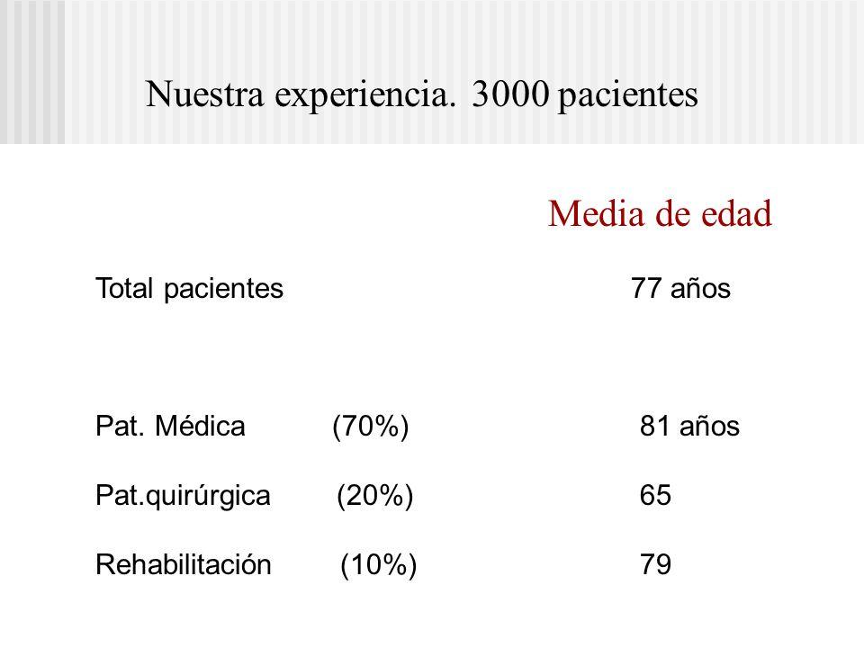 Media de edad Total pacientes 77 años Pat. Médica (70%) 81 años Pat.quirúrgica (20%) 65 Rehabilitación (10%) 79 Nuestra experiencia. 3000 pacientes