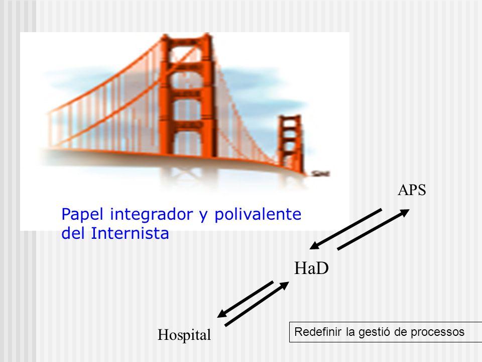 Domicilio APS Urgencias Hospitalización convencional Alternativas C.