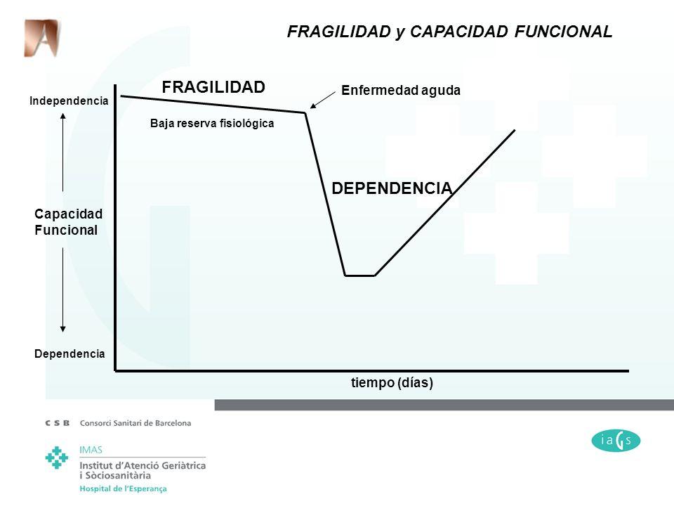 tiempo (días) Capacidad Funcional Dependencia Independencia Baja reserva fisiológica Enfermedad aguda FRAGILIDAD y CAPACIDAD FUNCIONAL FRAGILIDAD DEPE