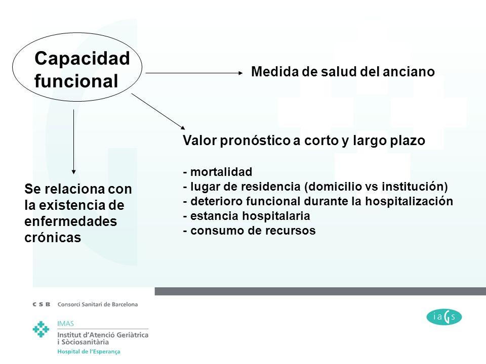 Capacidad funcional Medida de salud del anciano Valor pronóstico a corto y largo plazo - mortalidad - lugar de residencia (domicilio vs institución) -