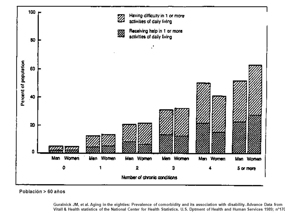 Guralnick JM, et al. Aging in the eighties: Prevalence of comorbidity and its association with disability. Advance Data from Vitall & Health statistic