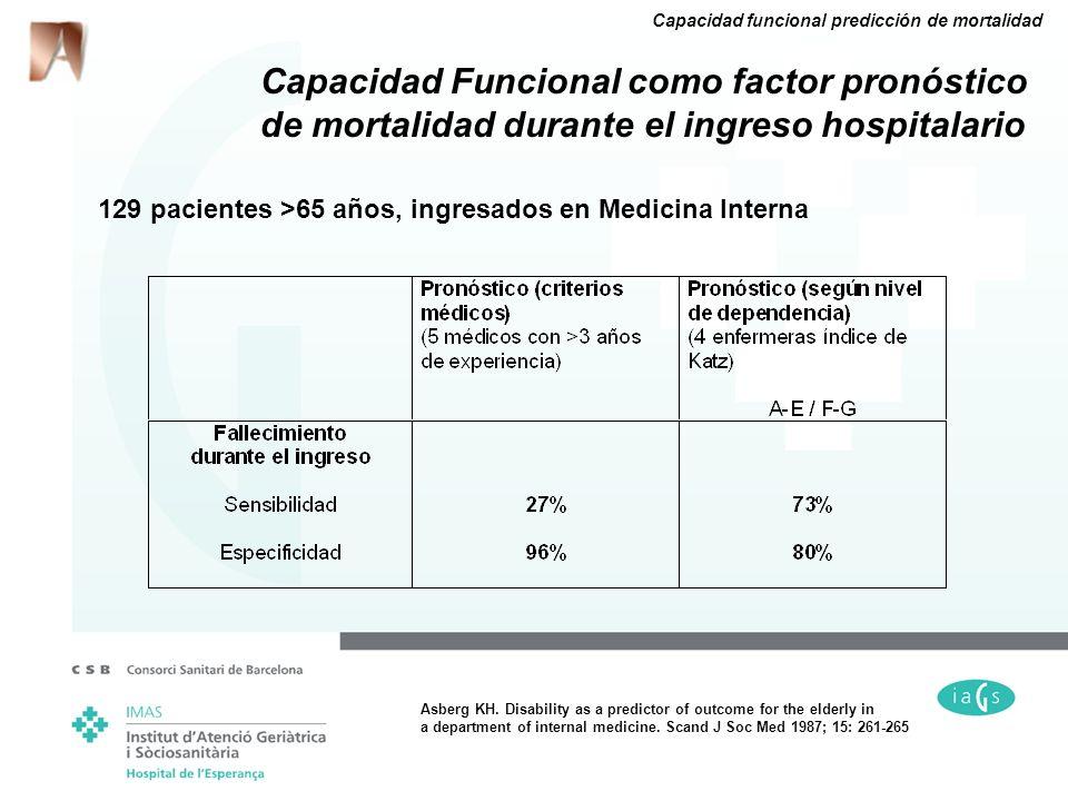 129 pacientes >65 años, ingresados en Medicina Interna Capacidad Funcional como factor pronóstico de mortalidad durante el ingreso hospitalario Asberg