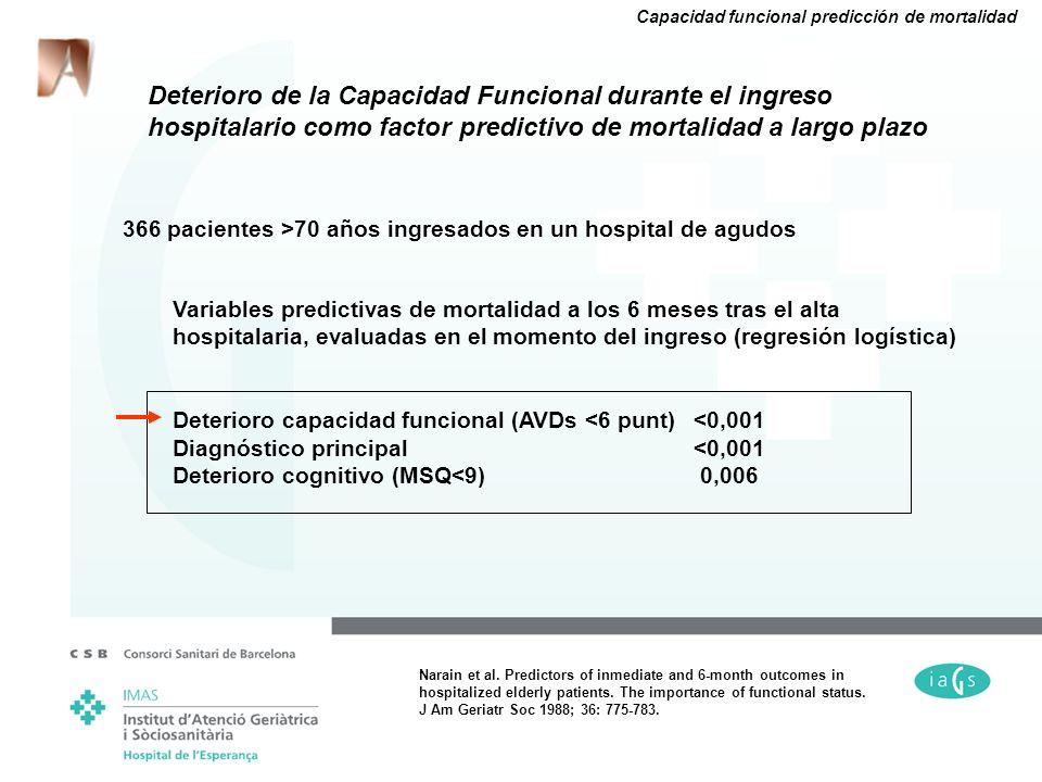 Deterioro de la Capacidad Funcional durante el ingreso hospitalario como factor predictivo de mortalidad a largo plazo 366 pacientes >70 años ingresad