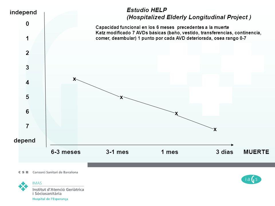 independ depend 0123456701234567 x x x x 6-3 meses3-1 mes1 mes3 diasMUERTE Estudio HELP (Hospitalized Elderly Longitudinal Project ) Capacidad funcion
