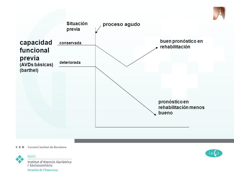 capacidad funcional previa (AVDs básicas) (barthel) Situación previa proceso agudo conservada deteriorada buen pronóstico en rehabilitación pronóstico