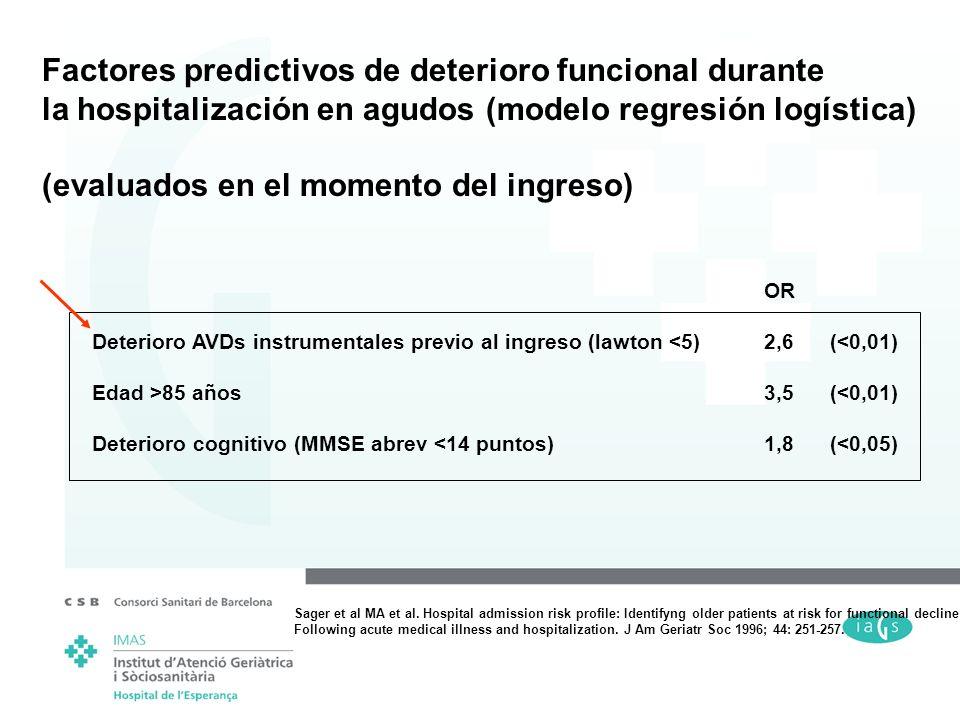 Factores predictivos de deterioro funcional durante la hospitalización en agudos (modelo regresión logística) (evaluados en el momento del ingreso) OR