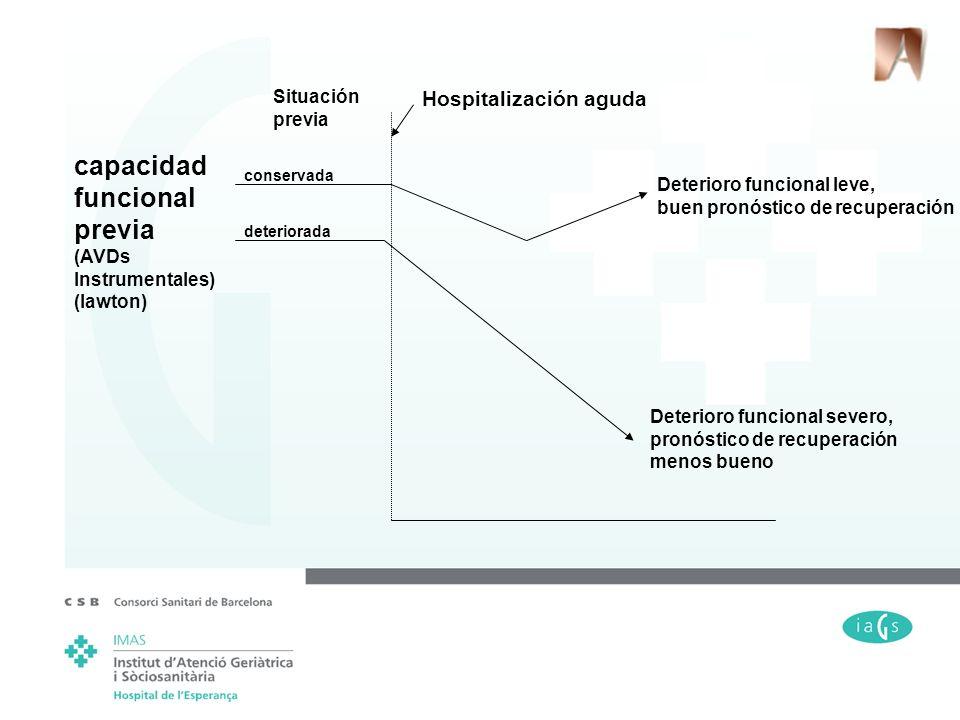 capacidad funcional previa (AVDs Instrumentales) (lawton) Situación previa Hospitalización aguda conservada deteriorada Deterioro funcional leve, buen
