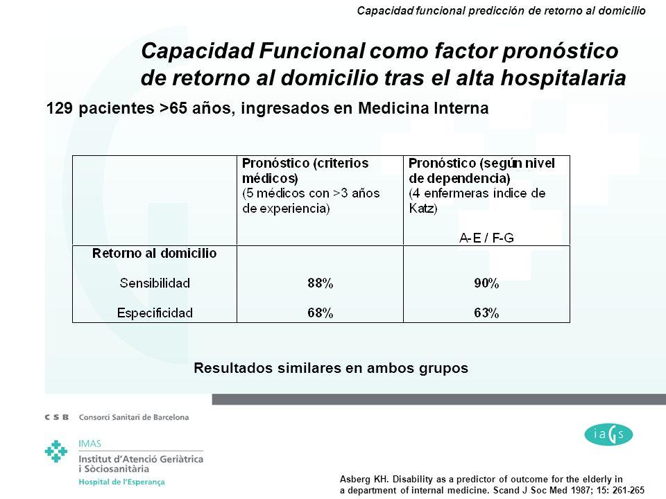 129 pacientes >65 años, ingresados en Medicina Interna Capacidad Funcional como factor pronóstico de retorno al domicilio tras el alta hospitalaria Re