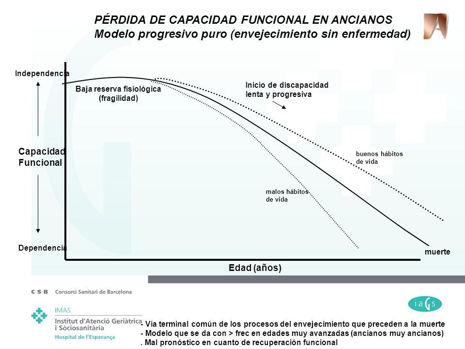 muerte Edad (años) Capacidad Funcional Dependencia Independencia Baja reserva fisiológica (fragilidad) Inicio de discapacidad lenta y progresiva malos