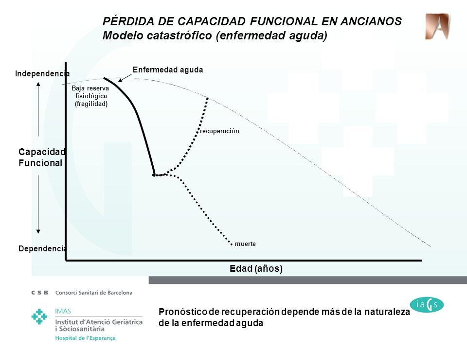 Edad (años) Capacidad Funcional Dependencia Independencia Baja reserva fisiológica (fragilidad) Enfermedad aguda PÉRDIDA DE CAPACIDAD FUNCIONAL EN ANC