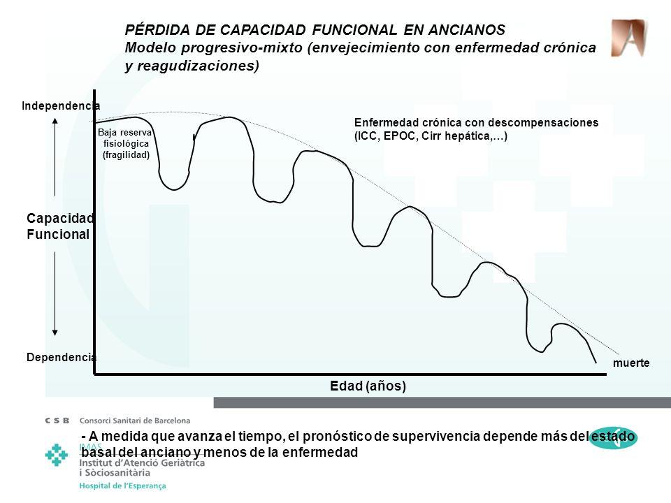 muerte Edad (años) Capacidad Funcional Dependencia Independencia Enfermedad crónica con descompensaciones (ICC, EPOC, Cirr hepática,…) PÉRDIDA DE CAPA