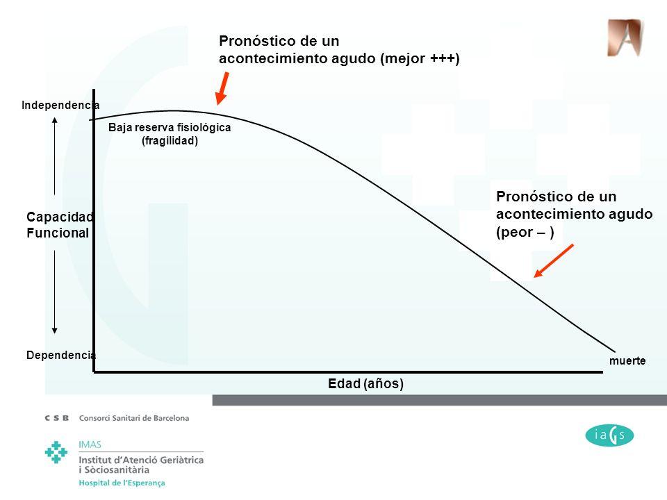 muerte Edad (años) Capacidad Funcional Dependencia Independencia Baja reserva fisiológica (fragilidad) Pronóstico de un acontecimiento agudo (mejor ++