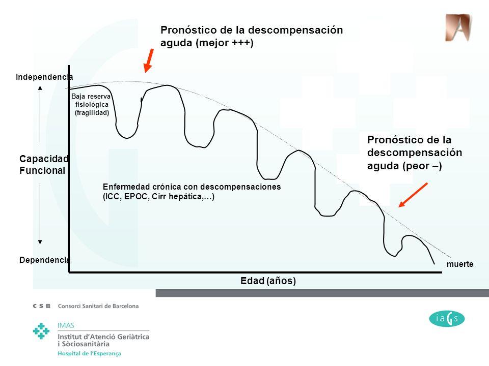 muerte Edad (años) Capacidad Funcional Dependencia Independencia Enfermedad crónica con descompensaciones (ICC, EPOC, Cirr hepática,…) Baja reserva fi
