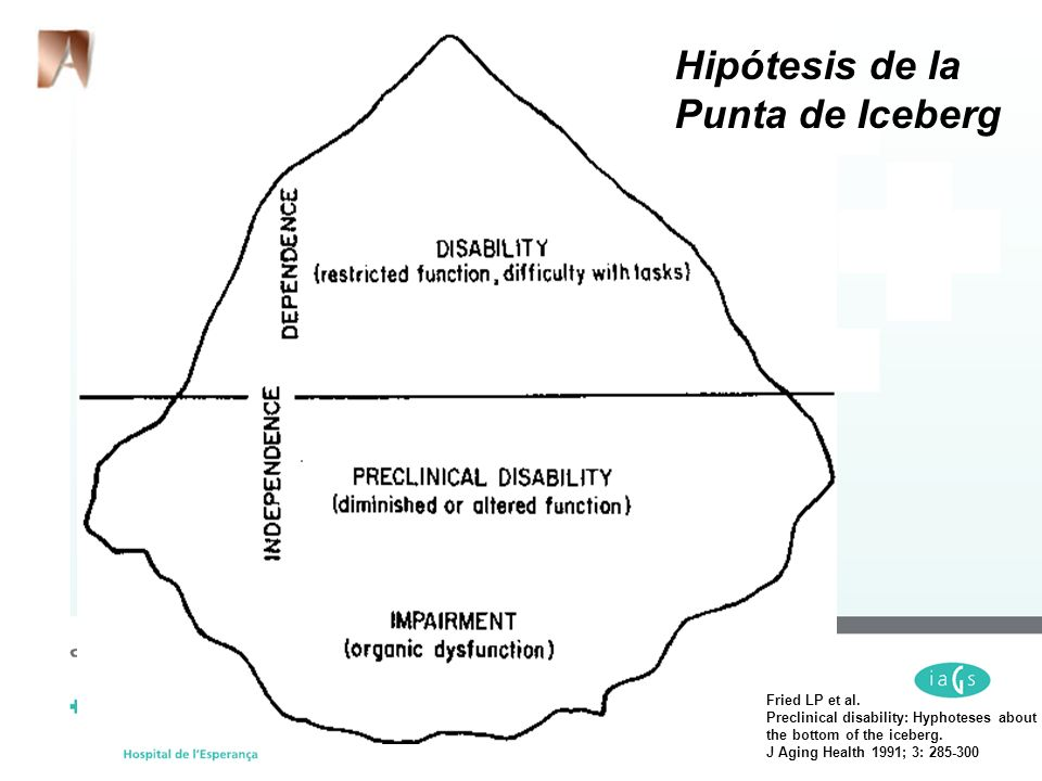 Hipótesis de la Punta de Iceberg Fried LP et al. Preclinical disability: Hyphoteses about the bottom of the iceberg. J Aging Health 1991; 3: 285-300