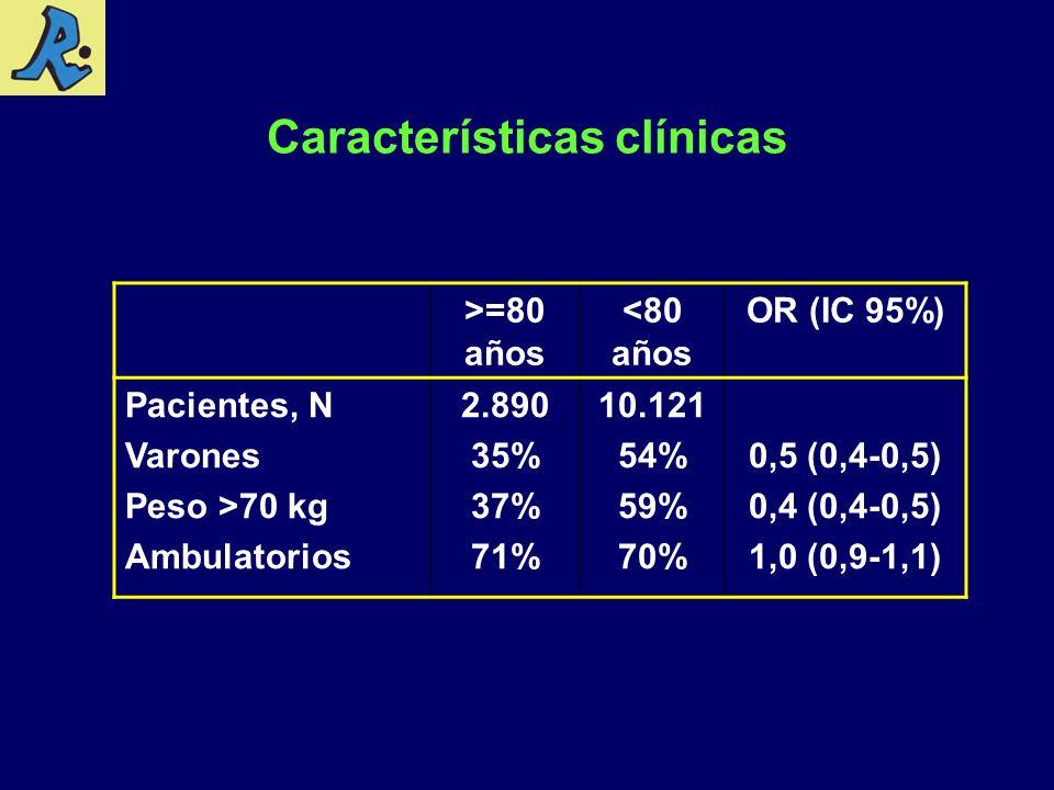 Características clínicas >=80 años <80 años OR (IC 95%) Pacientes, N Varones Peso >70 kg Ambulatorios 2.890 35% 37% 71% 10.121 54% 59% 70% 0,5 (0,4-0,