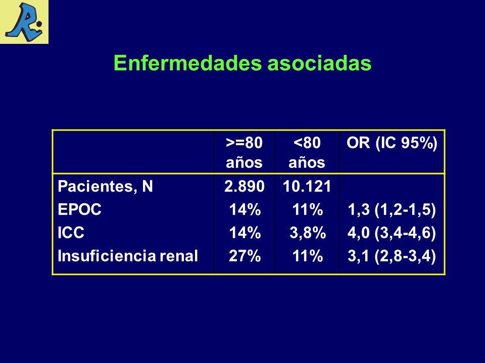 Enfermedades asociadas >=80 años <80 años OR (IC 95%) Pacientes, N EPOC ICC Insuficiencia renal 2.890 14% 27% 10.121 11% 3,8% 11% 1,3 (1,2-1,5) 4,0 (3