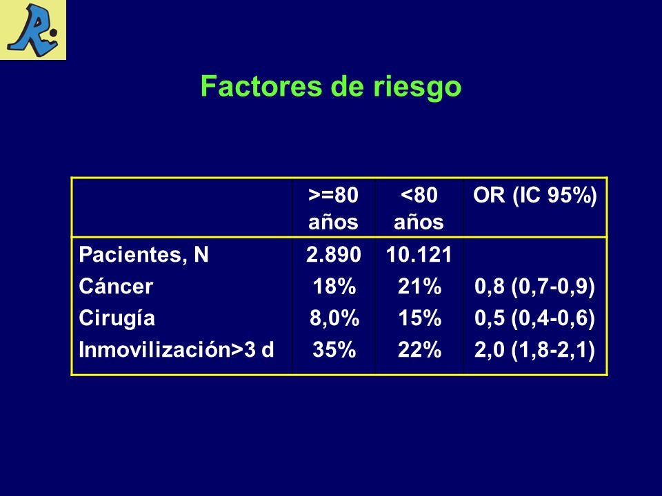 Factores de riesgo >=80 años <80 años OR (IC 95%) Pacientes, N Cáncer Cirugía Inmovilización>3 d 2.890 18% 8,0% 35% 10.121 21% 15% 22% 0,8 (0,7-0,9) 0