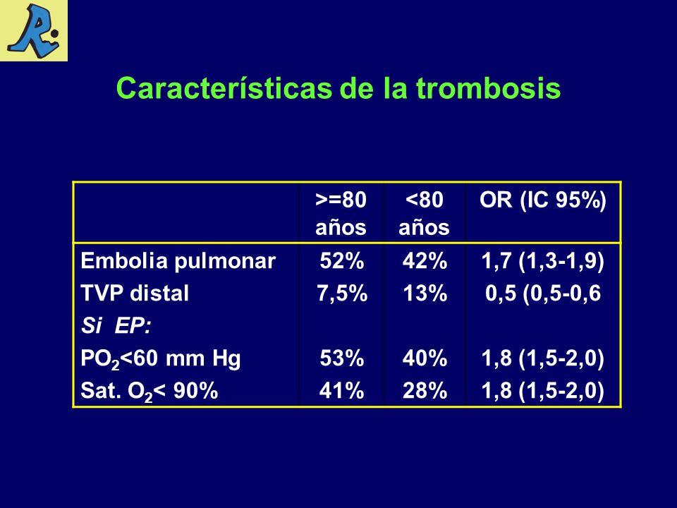 Características de la trombosis >=80 años <80 años OR (IC 95%) Embolia pulmonar TVP distal Si EP: PO 2 <60 mm Hg Sat. O 2 < 90% 52% 7,5% 53% 41% 42% 1
