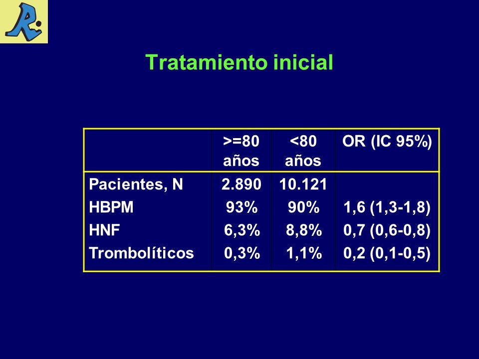 Tratamiento inicial >=80 años <80 años OR (IC 95%) Pacientes, N HBPM HNF Trombolíticos 2.890 93% 6,3% 0,3% 10.121 90% 8,8% 1,1% 1,6 (1,3-1,8) 0,7 (0,6