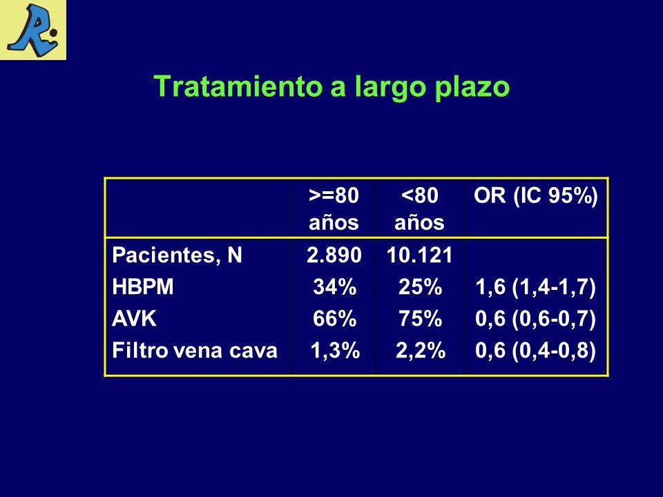 Tratamiento a largo plazo >=80 años <80 años OR (IC 95%) Pacientes, N HBPM AVK Filtro vena cava 2.890 34% 66% 1,3% 10.121 25% 75% 2,2% 1,6 (1,4-1,7) 0