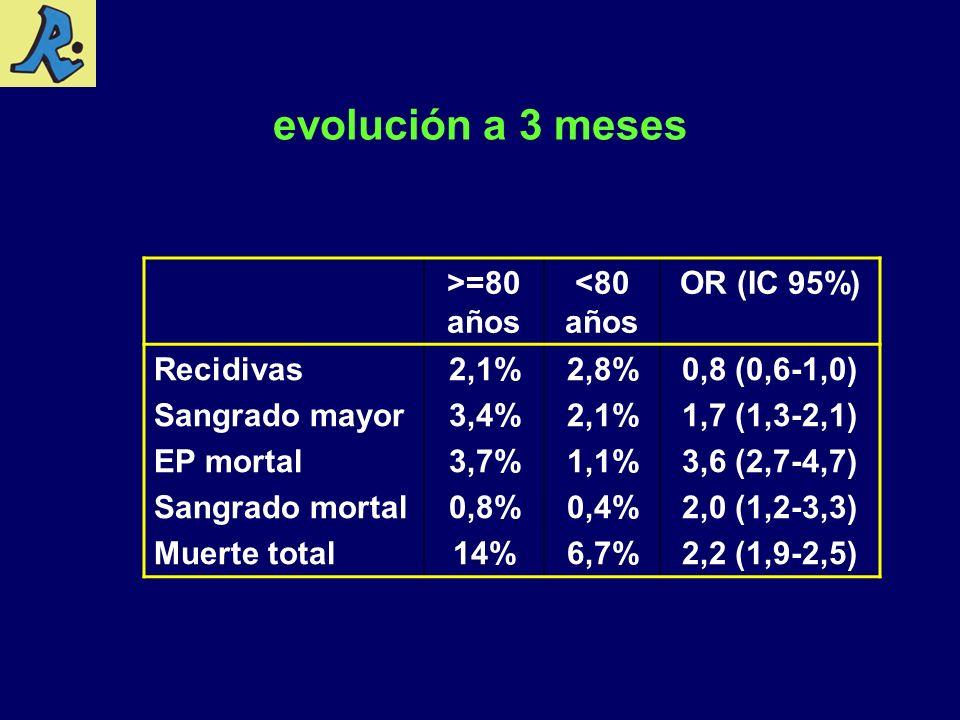 evolución a 3 meses >=80 años <80 años OR (IC 95%) Recidivas Sangrado mayor EP mortal Sangrado mortal Muerte total 2,1% 3,4% 3,7% 0,8% 14% 2,8% 2,1% 1