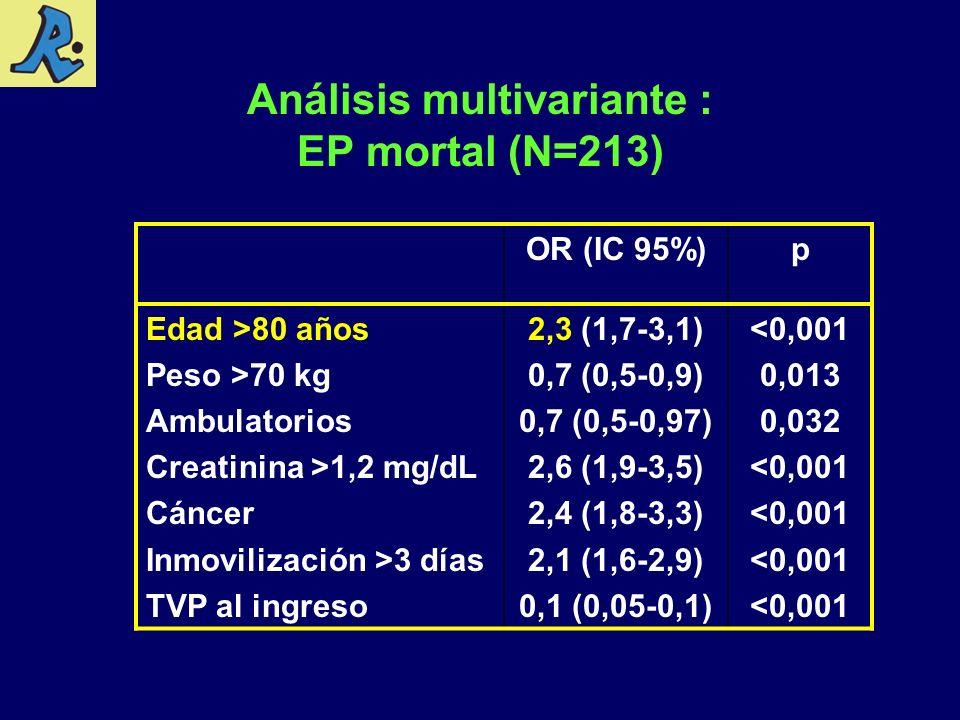 Análisis multivariante : EP mortal (N=213) OR (IC 95%)p Edad >80 años Peso >70 kg Ambulatorios Creatinina >1,2 mg/dL Cáncer Inmovilización >3 días TVP