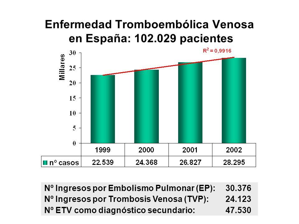 Enfermedad Tromboembólica Venosa en España: 102.029 pacientes Nº Ingresos por Embolismo Pulmonar (EP):30.376 Nº Ingresos por Trombosis Venosa (TVP):24