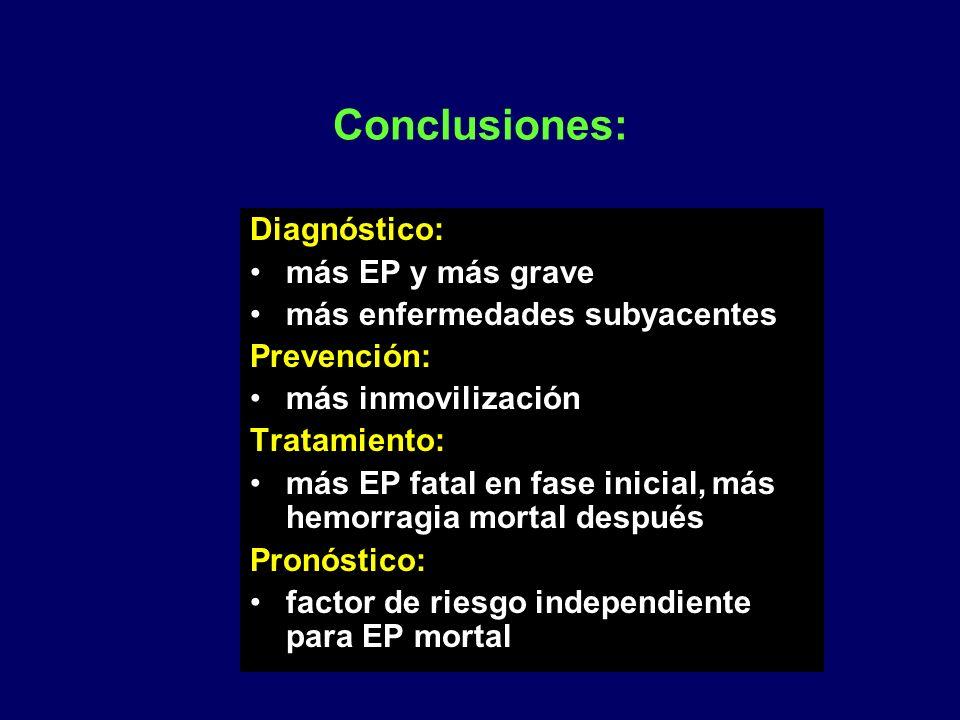 Conclusiones: Diagnóstico: más EP y más grave más enfermedades subyacentes Prevención: más inmovilización Tratamiento: más EP fatal en fase inicial, m