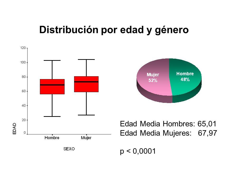 Distribución por edad y género Edad Media Hombres: 65,01 Edad Media Mujeres: 67,97 p < 0,0001