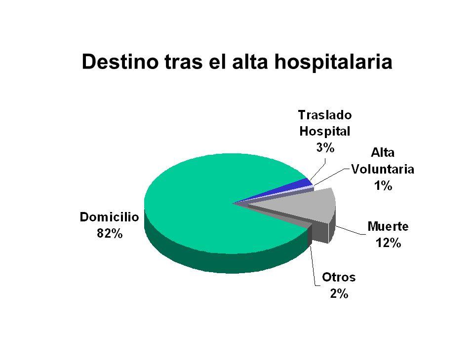 Destino tras el alta hospitalaria